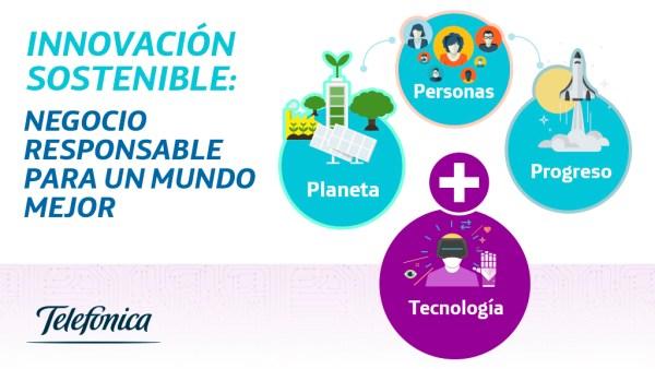 Telefónica inversión sostenible
