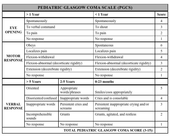 Pediatric Glasgow Coma Scale