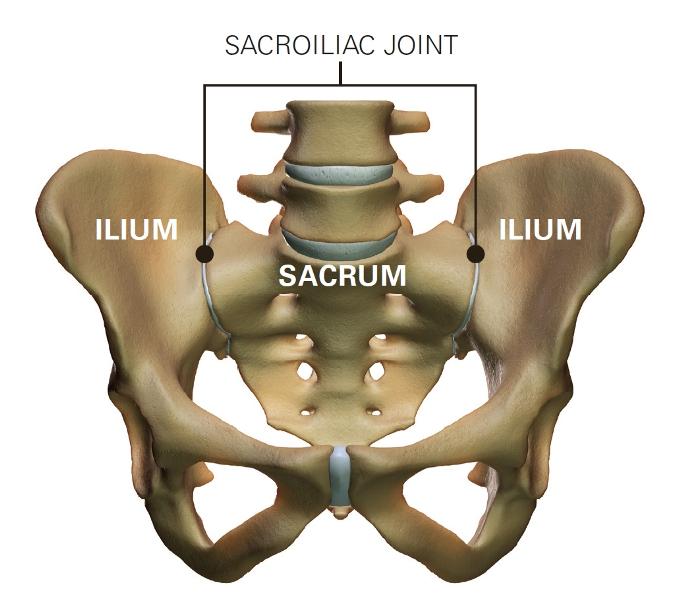 sacroiliac joint dysfunction