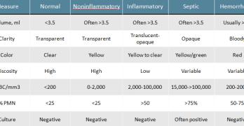 Synovial Fluid Analysis and Interpretation