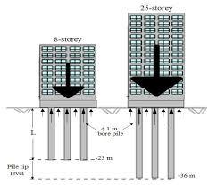 أساسات خوازيق للمباني العالية