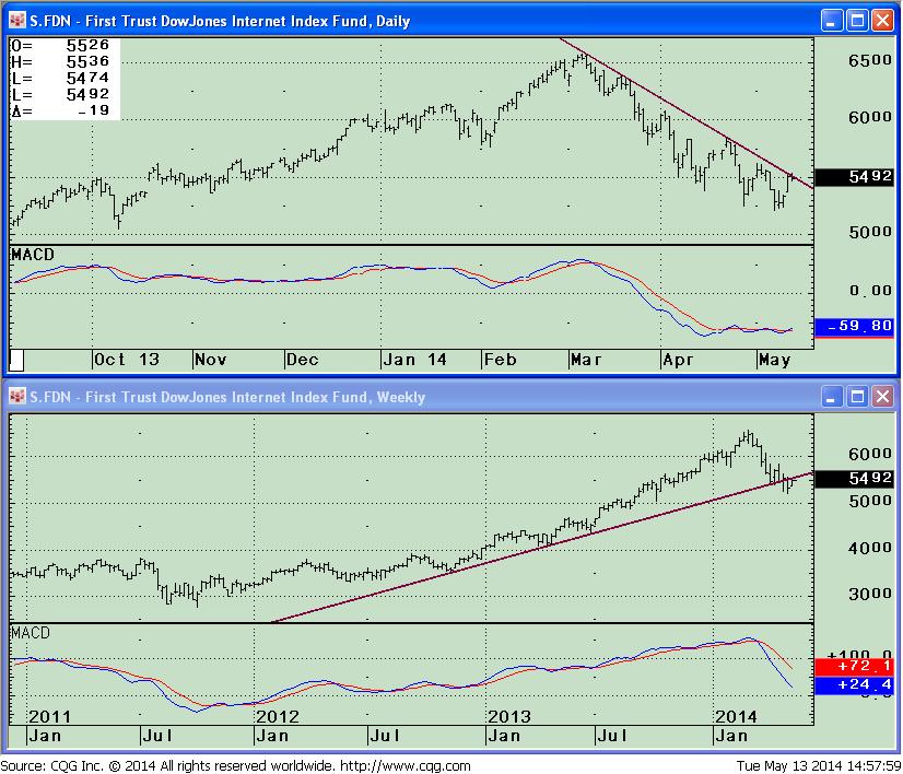 Bg Signalert 051314 fdn weekly