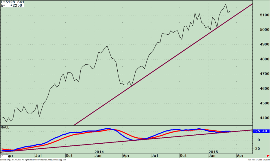 Nasdaq 100 Is Losing its Relative Strength
