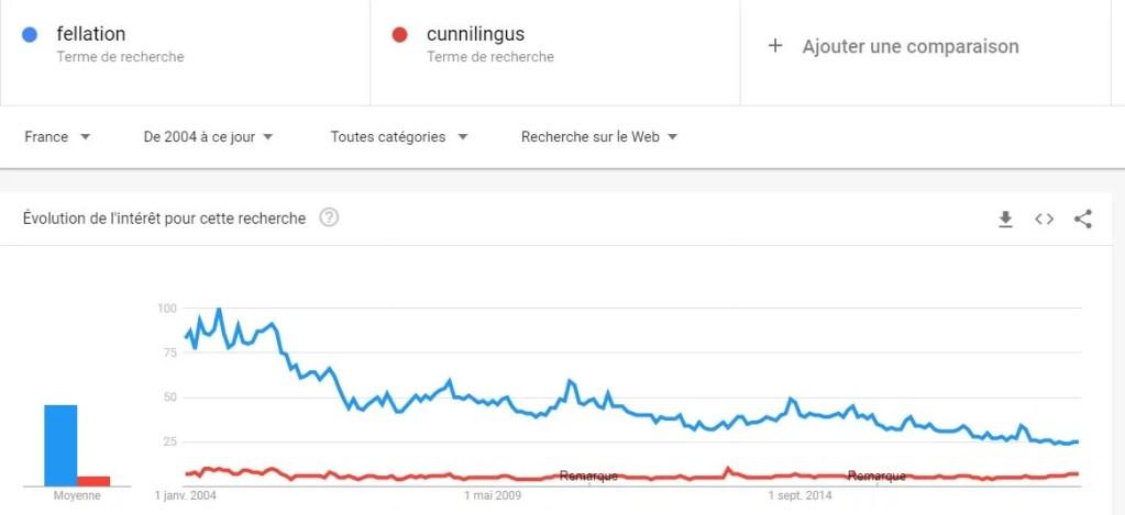 Fellation vs cunnilingus , nombres de recherches google