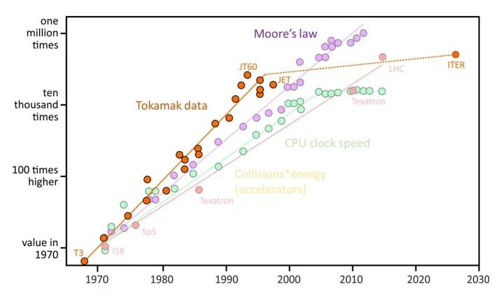 La loi de Moore et la fusion nucléaire