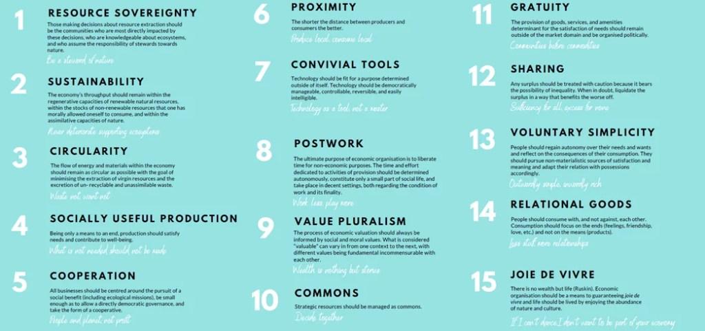 Les 15 principes de la décroissance
