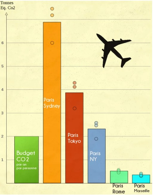Avion et empreinte carbone en image selon les destinations