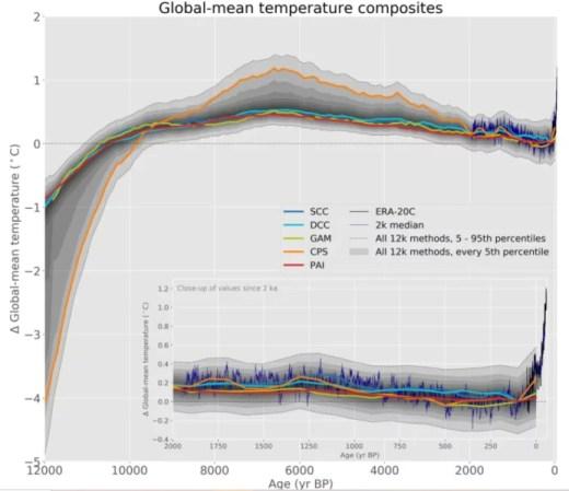 part de l'Homme dans le réchauffement climatique via un graphique de la revue Nature