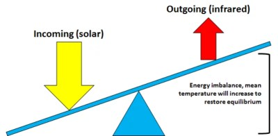 Bilan radiatif : déséquilibre (forçage radiatif)