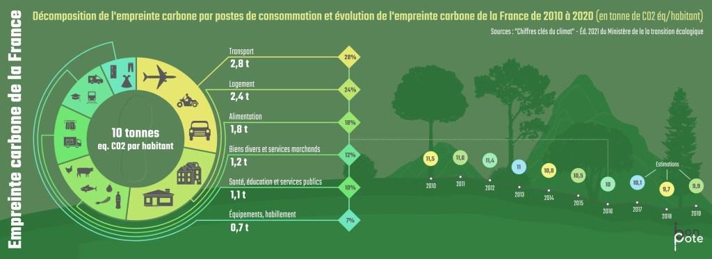 Empreinte carbone de la France : pourquoi la décroissance est nécéssaire
