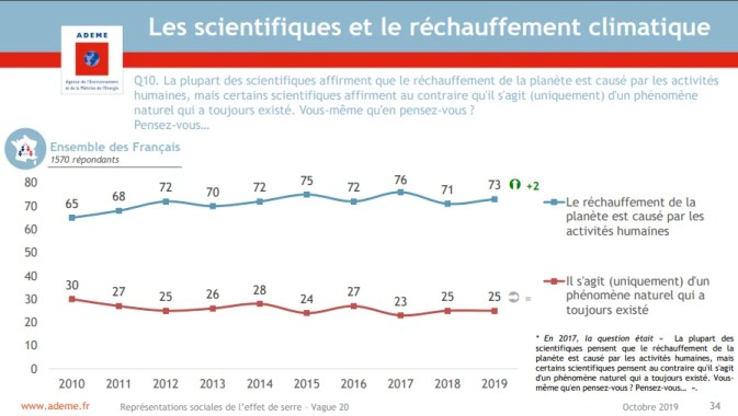 consensus scientifique vs opinion publique