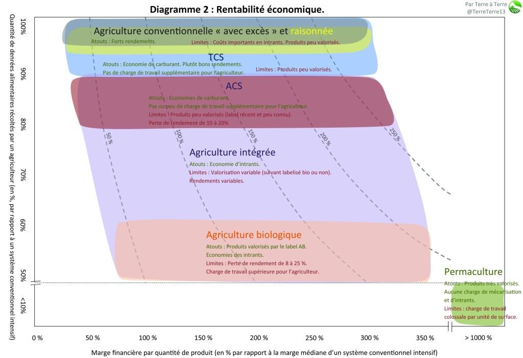 Diagramme 2 agriculture : rentabilité économique