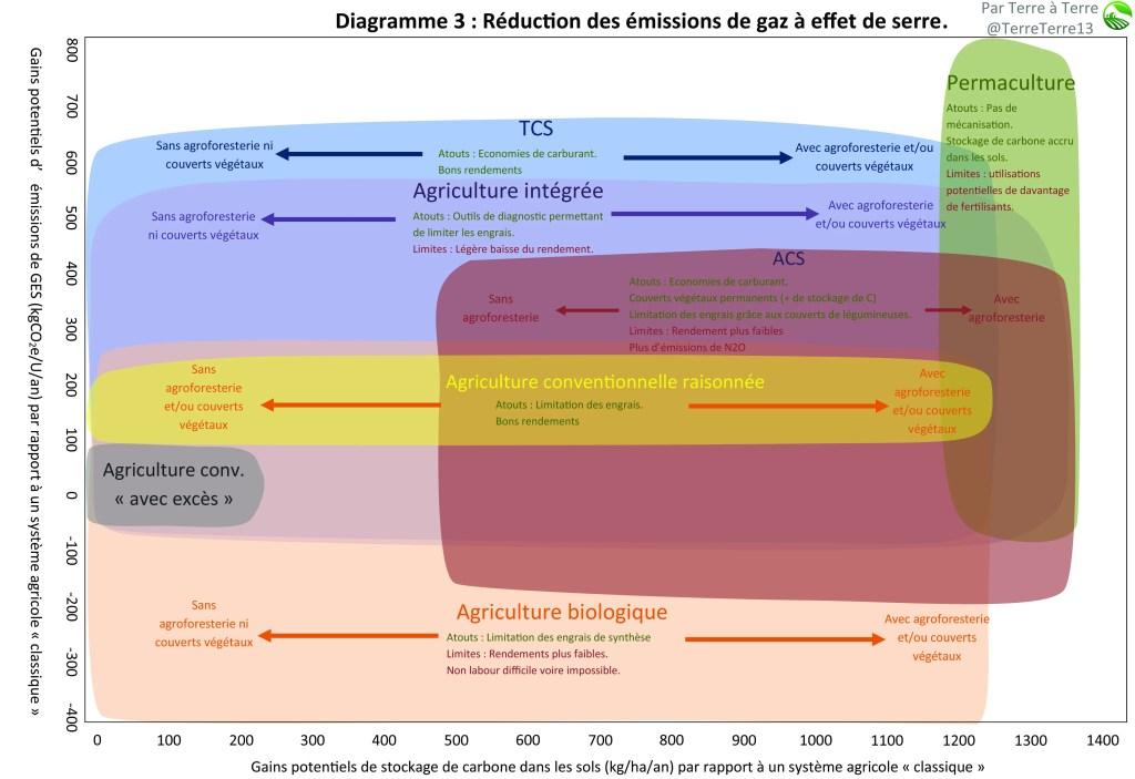 Diagramme 3 d' agriculture  : émissions de GES