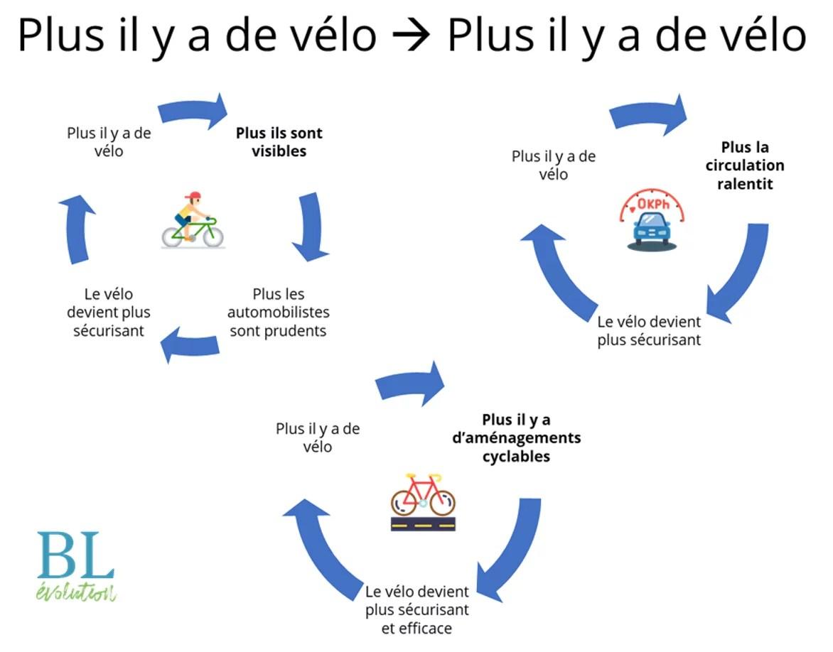 3 cercles vertueux faisant que plus il y a de vélos sur la route, plus ça encourage d'autres à se servir de leur vélo