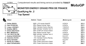 Top Speed Le Mans