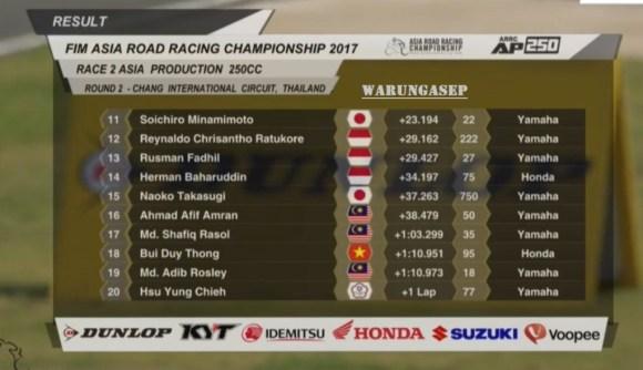 hasil-ap250-arrc-thailand-2017-race-2-2