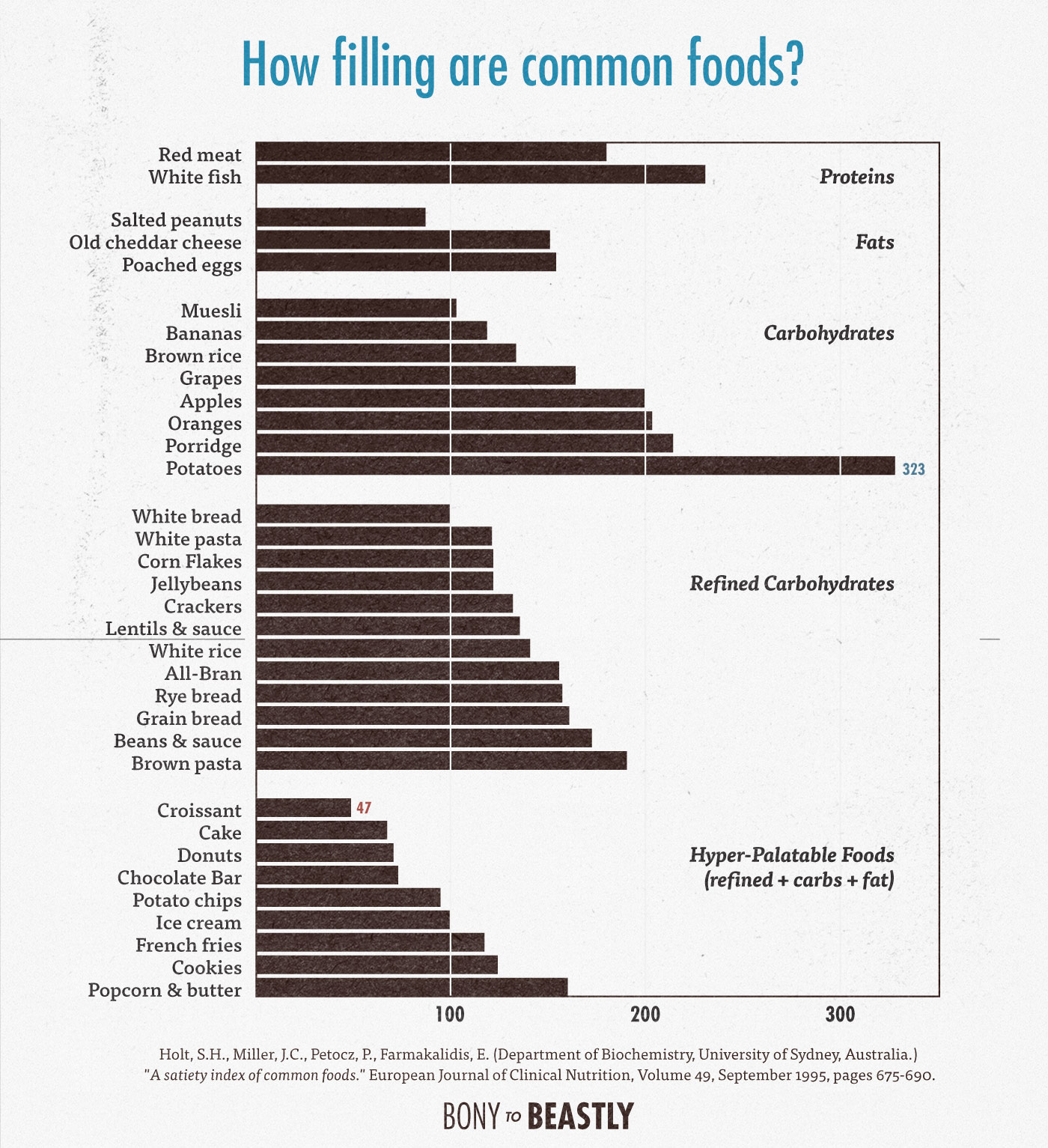 How To Eat More By Figuring Out How Filling Foods Are Per