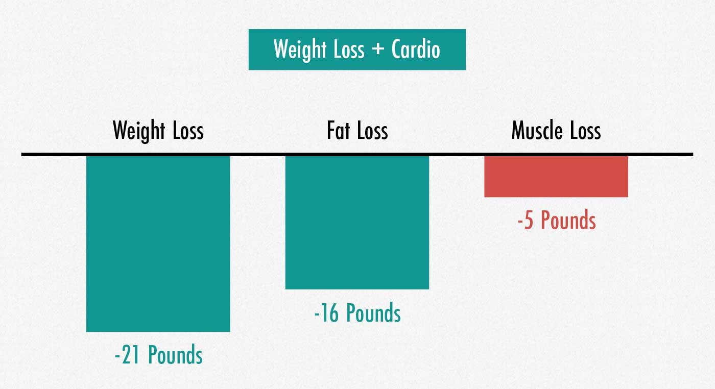 A results graph showing that people lose muscle when they lose weight while doing cardio.