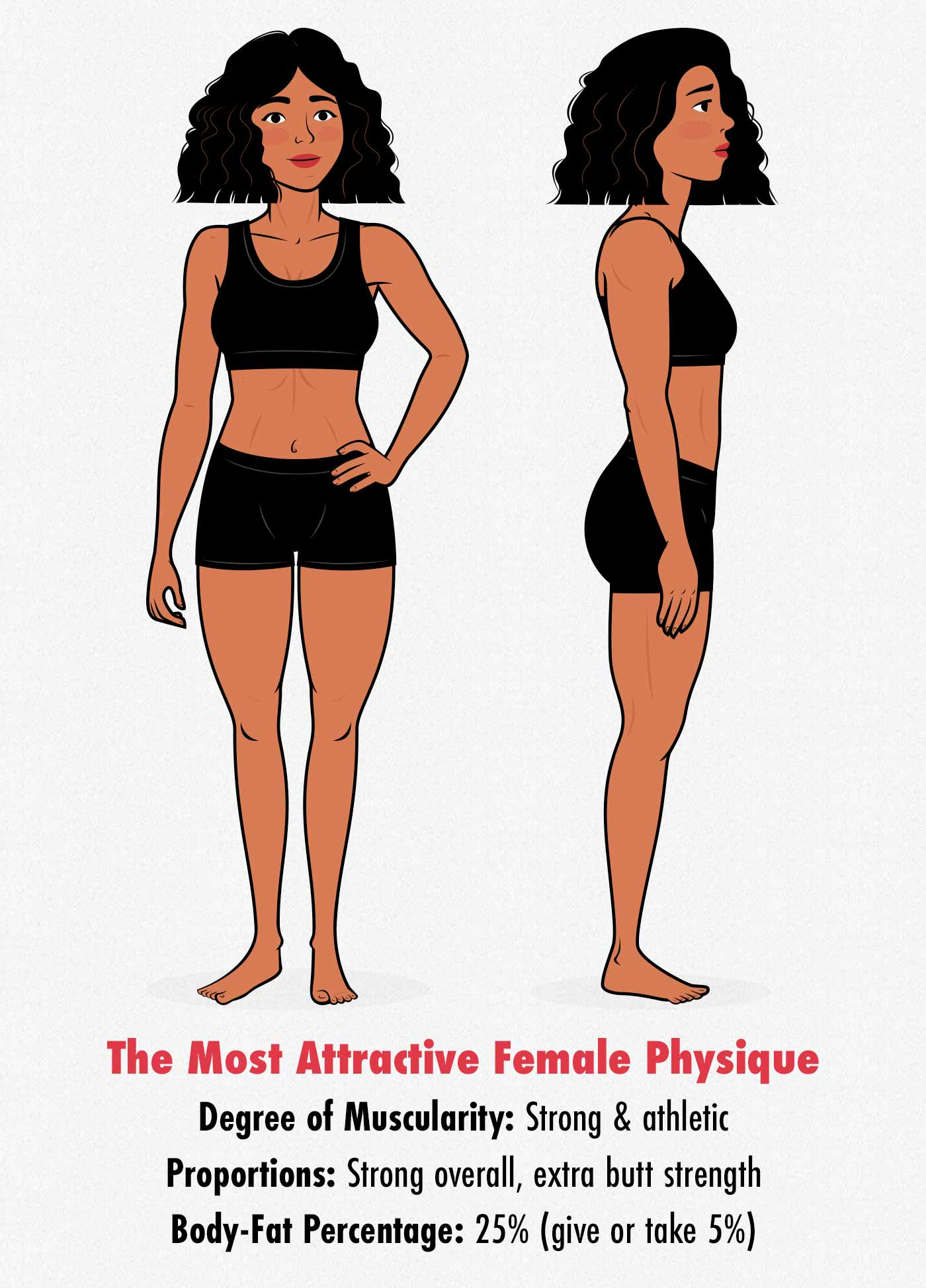 Survey results showing that men find women who are fit, healthy, strong, and athletic as the most attractive.