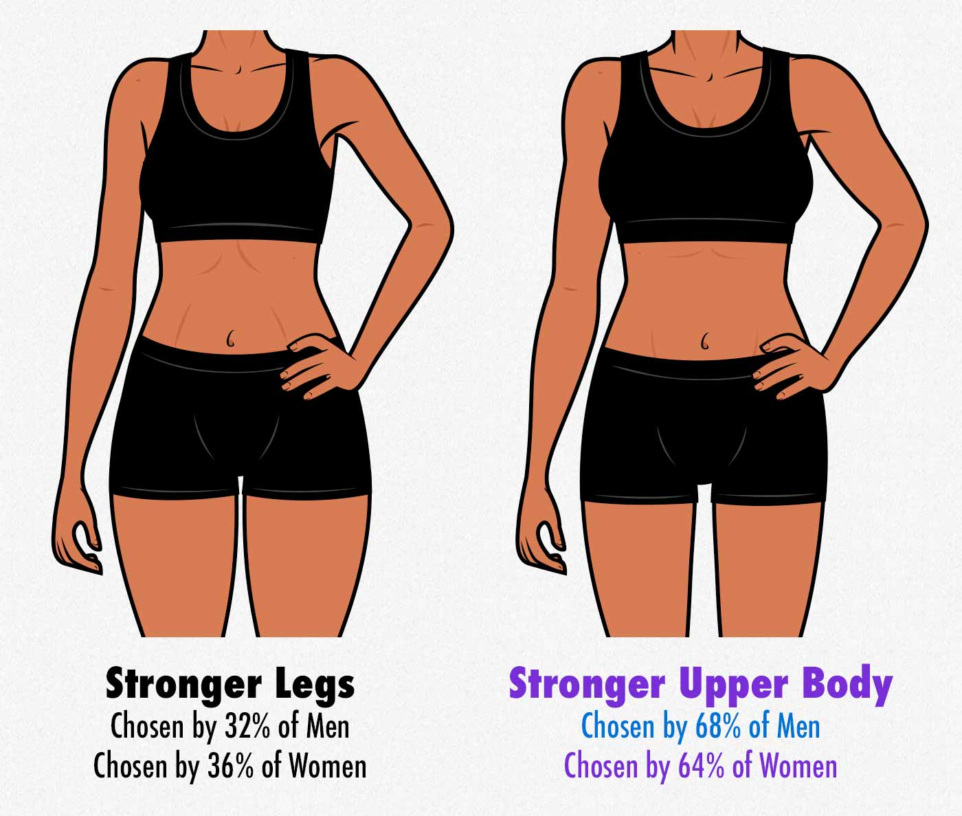 Survey results showing that men prefer women with strong upper bodies.