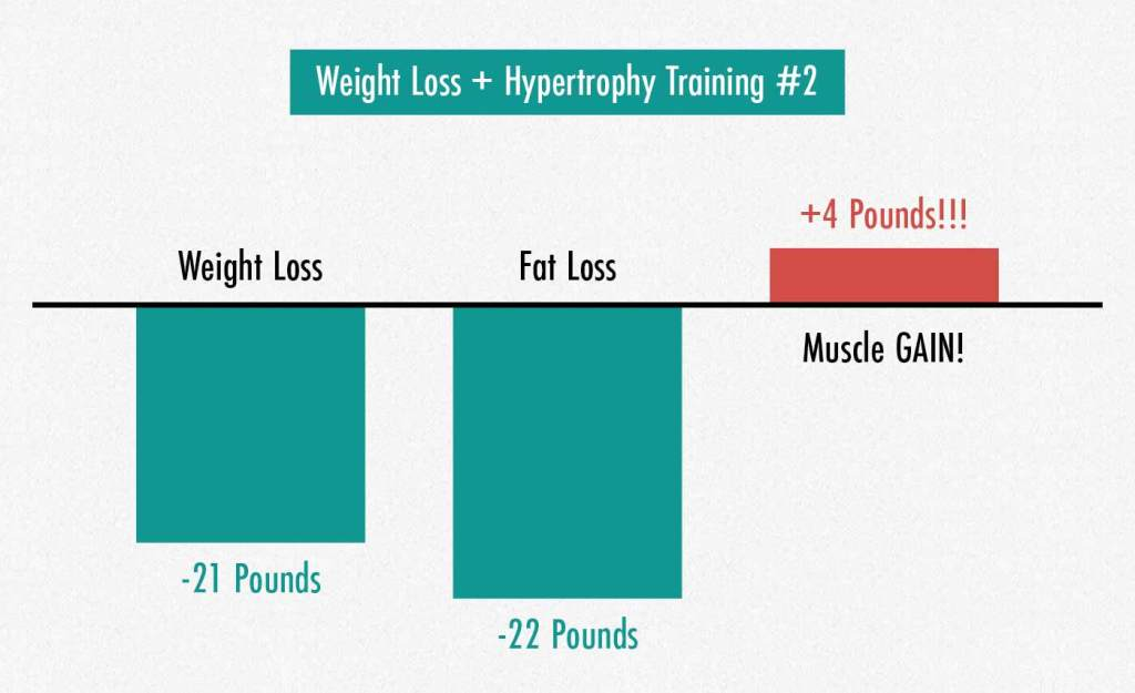 Results graph showing people building muscle even while losing weight.