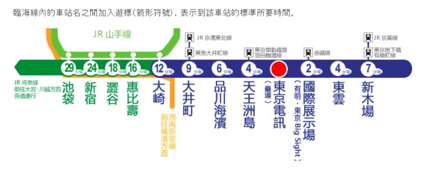 臨海線」從池袋・新宿・澀谷到台場