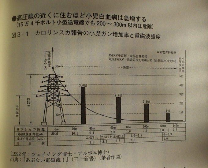 電磁波の影響