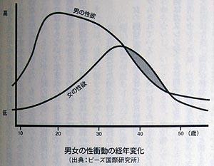 男女の性欲曲線