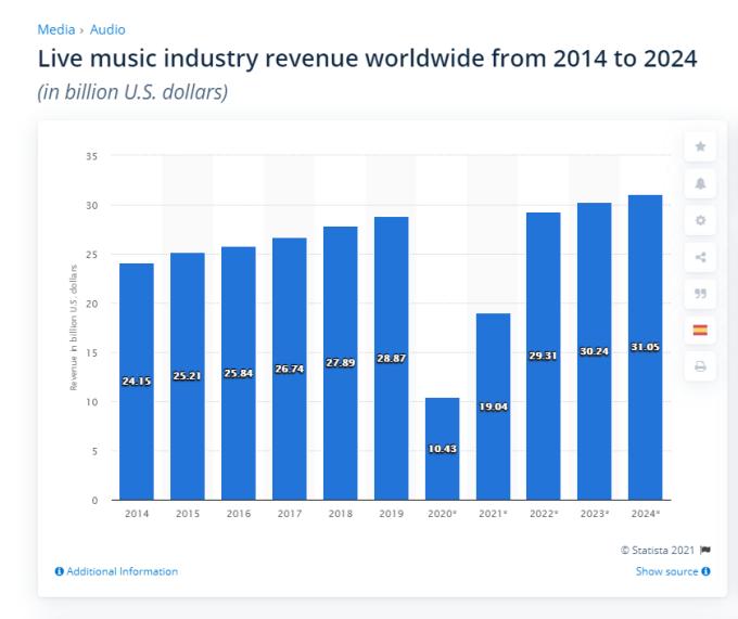 世界のライブ市場推移
