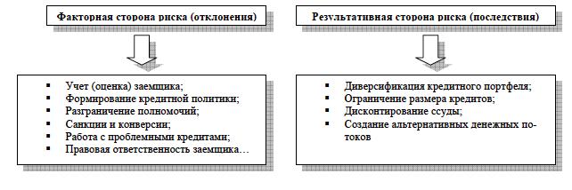 banko paskolų prekybos sistema ir metodas