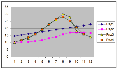 concluziile liniilor de tendință