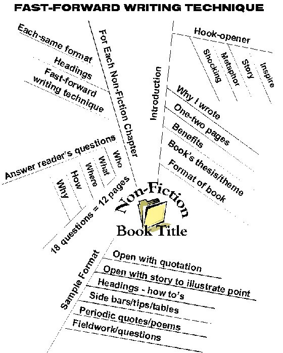 How to write an outline for a book series