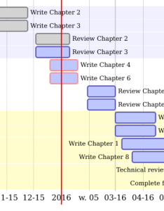 gantt chart created using diagrammer illustrating the steps needed to complete also efficient  programming rh bookdown