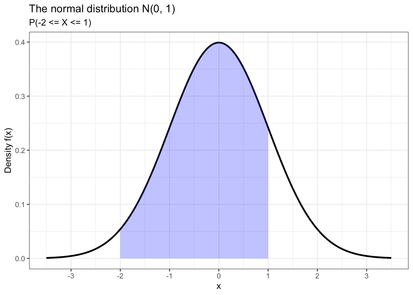 20 Tutorial 6 The Normal Distribution