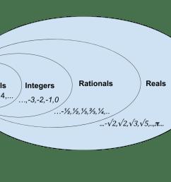 venn diagram for number sets [ 1024 x 768 Pixel ]