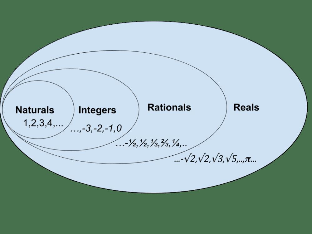 medium resolution of venn diagram for number sets