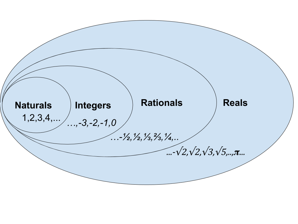 hight resolution of venn diagram for number sets