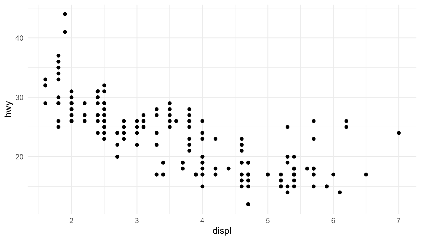 Exploratory Dataysis With R