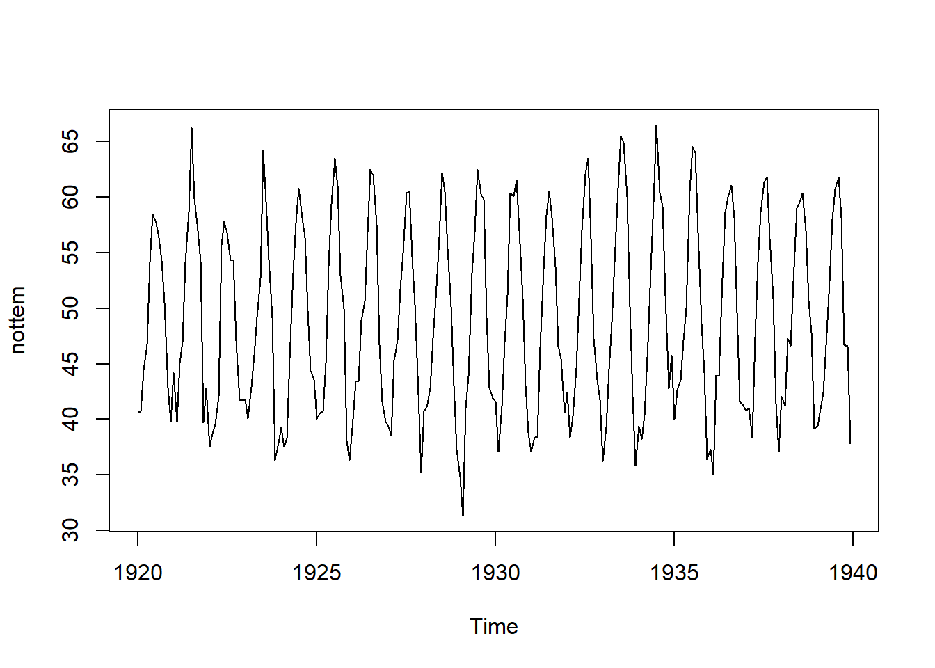 Chapter 3 Time Series Data Pre-Processing and