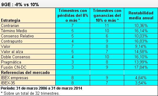 9 estrategias Ibex35 trimestres buenos y malos 2006-2014
