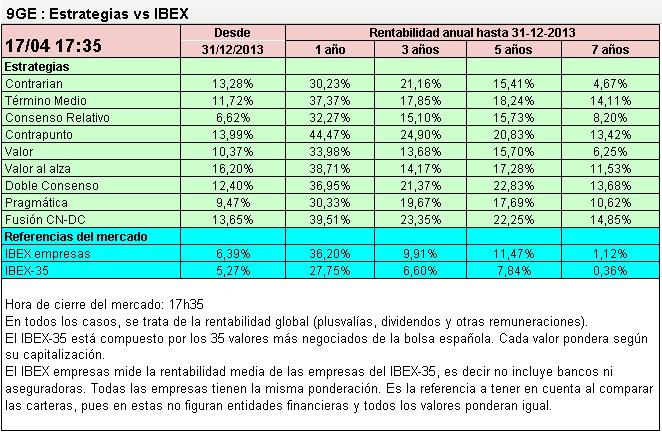 9 estrategias vs Ibex35