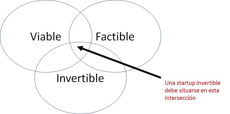 invertible