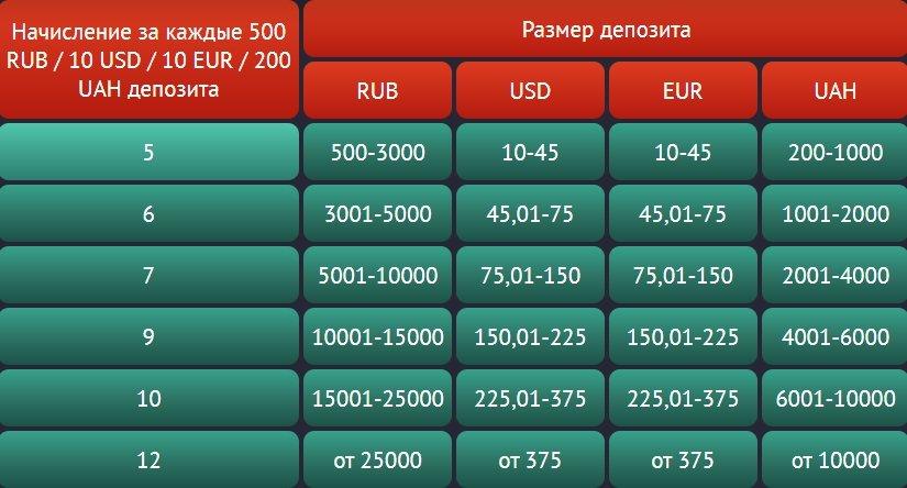 Система привилегий от казино Pin-Up