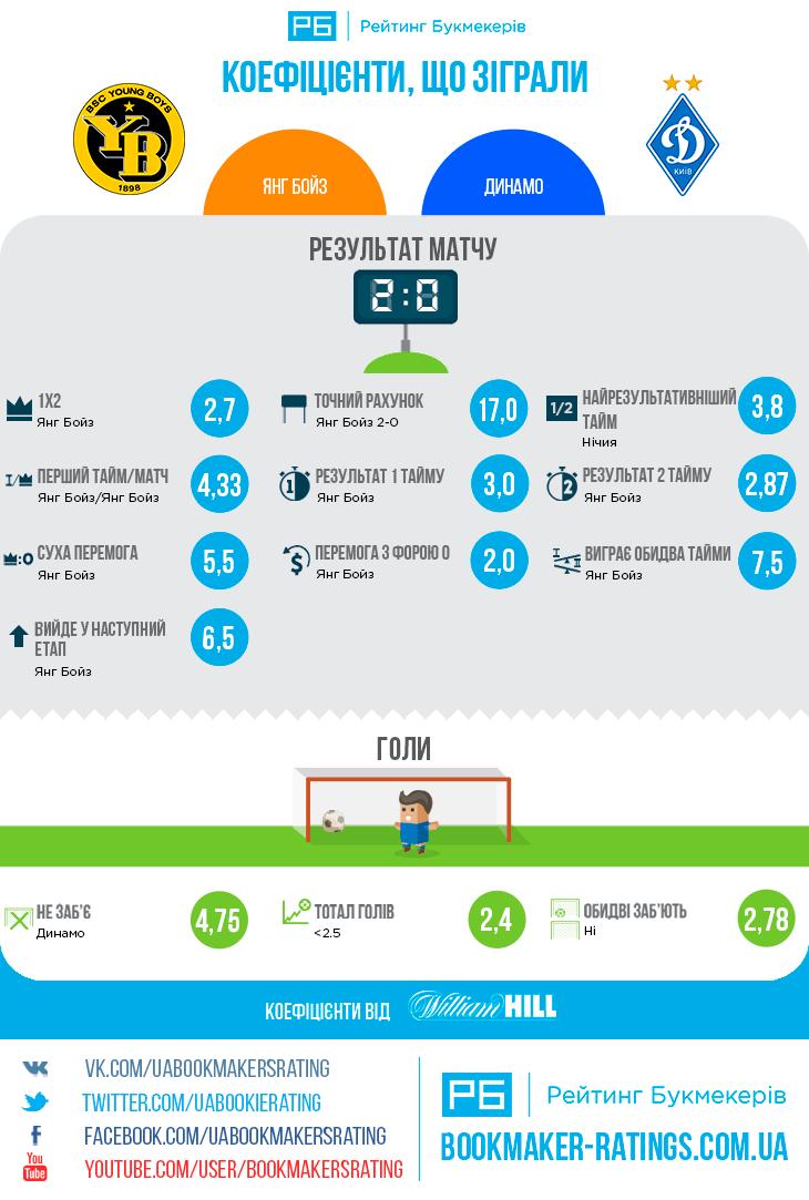 Коефіцієнти, що зіграли в матчі «Янг Бойз» – «Динамо» (2:0)