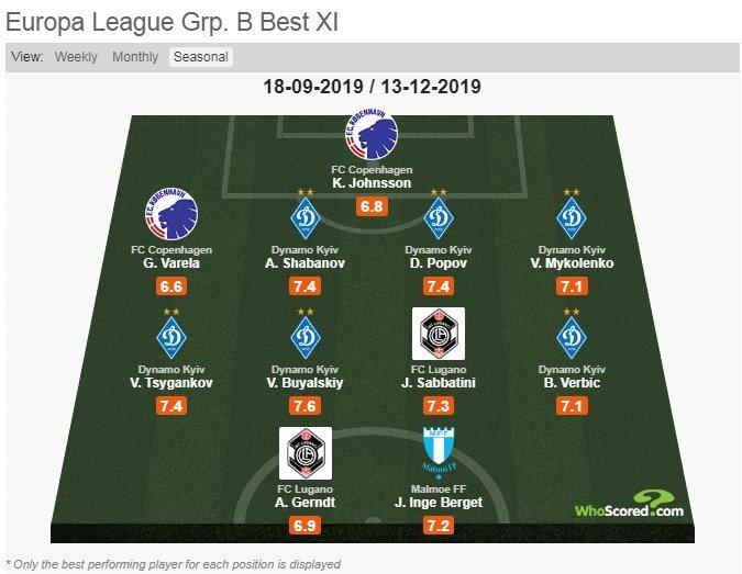 Шість гравців «Динамо» у збірній команді групи B Ліги Європи