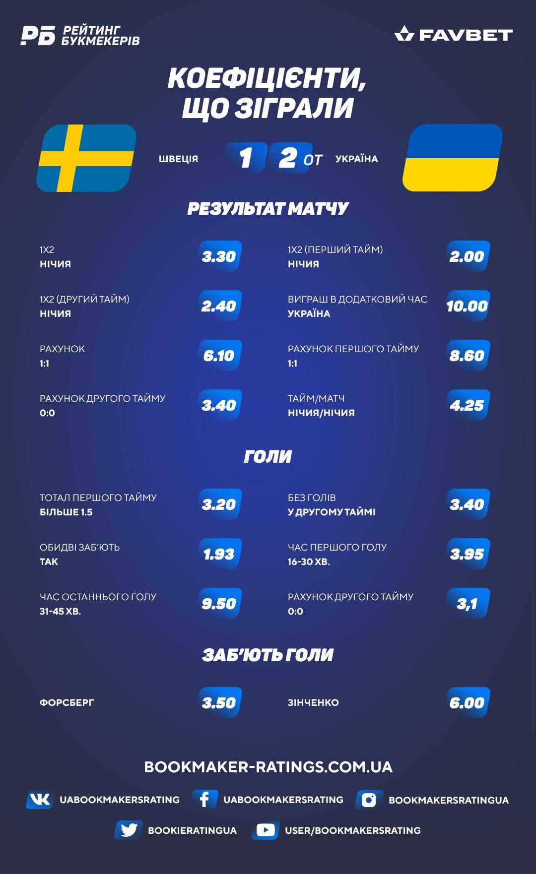 Коефіцієнти, що зіграли в матчі Швеція – Україна (1:2)
