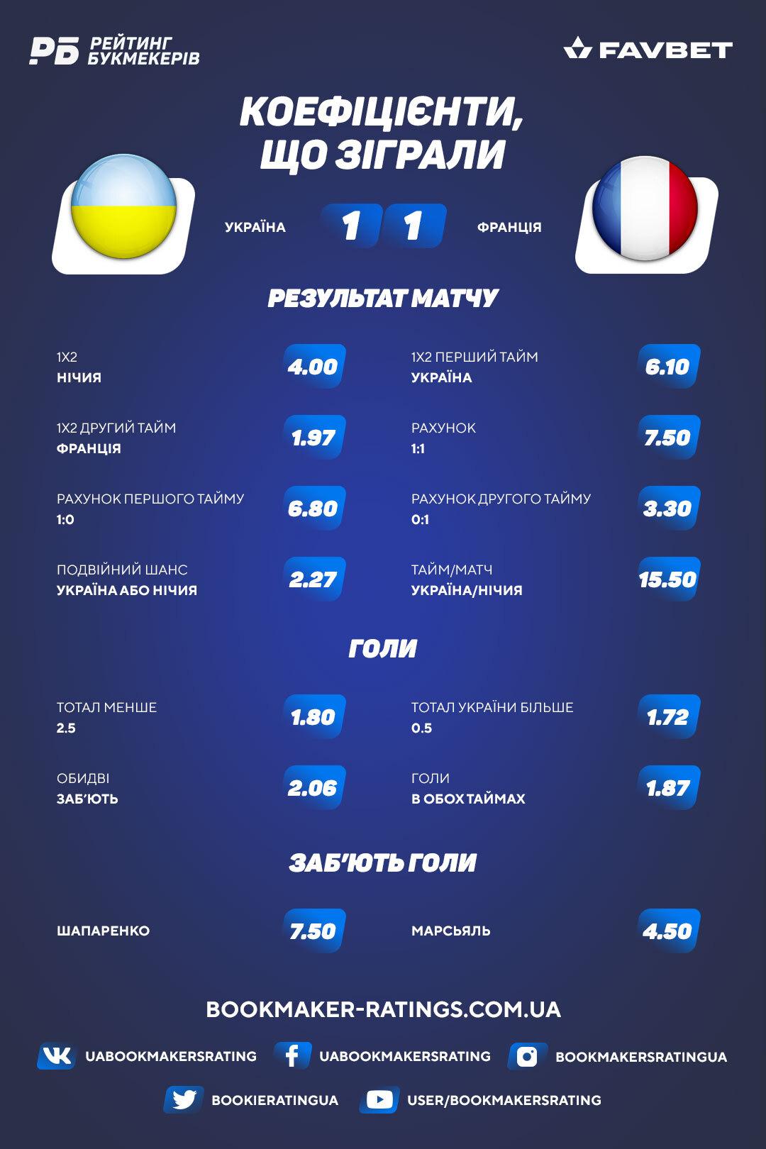 Коефіцієнти, що зіграли в матчі Україна – Франція (1:1)