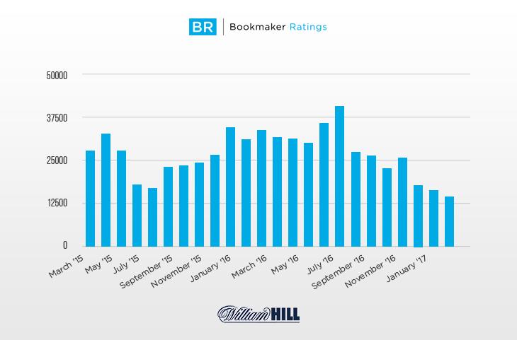 William-hill-inquiries-in-the-last-24-months
