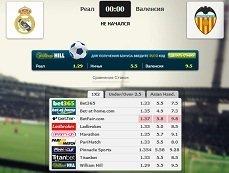 Сравнение коэффициентов на матч «Реал» – «Валенсия» в матч-центре «Рейтинга Букмекеров»