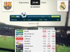 Сравнение коэффициентов на встречу «Барселона» – «Реал» в матч-центре «Рейтинга Букмекеров»